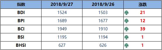 BDI指数周四增21点至1524点