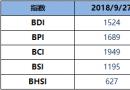 BDI博彩送体验金的平台周四增21点至1524点