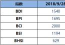 BDI博彩送体验金的平台周五升16点至1540点