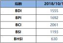 BDI博彩送体验金的平台周一升15点至1555点