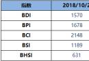 BDI博彩送体验金的平台周二升15点至1570点