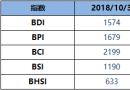 BDI博彩送体验金的平台周三升4点至1574点