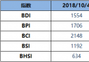 BDI博彩送体验金的平台周四降20点至1554点