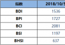 BDI博彩送体验金的平台周五降18点至1536点