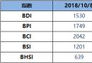 BDI博彩送体验金的平台周一降6点至1530点