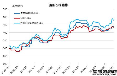 废钢船市场(9.29-10.5)
