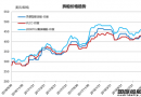 废钢船市场(9.22-9.28)