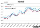 废钢船市场统计(9.29-10.5)