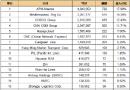 最新20大班轮公司排名出炉(2018.10.2)
