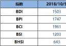 BDI博彩送体验金的平台周二降27点至1503点