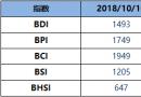 BDI博彩送体验金的平台周三降10点至1493点