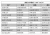 新船订单跟踪(10.8—10.14)