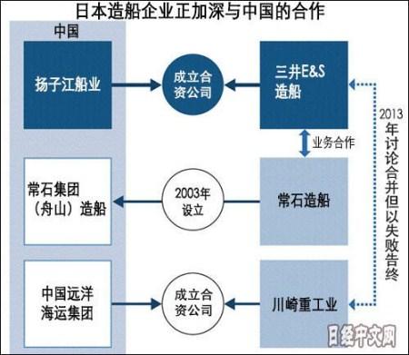 日媒:日本船企欲借与中国船企合作东山再起