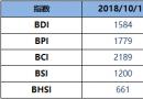 BDI指数周一增5点至1584点