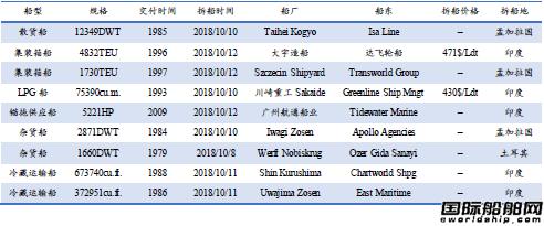 废钢船市场统计(10.6-10.12)