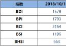 BDI指数周二减6点至1578点