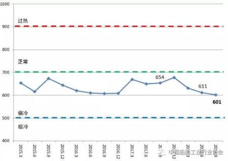 2018年三季度中国造船产能利用监测指数