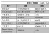 新船订单跟踪(10.15—10.21)
