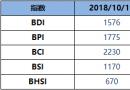 BDI指数周五增11点至1576点