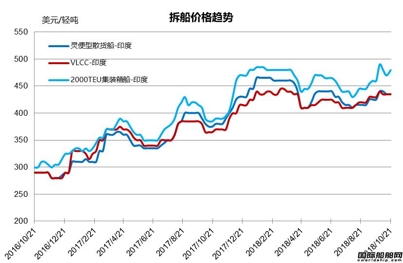 废钢船市场统计(10.13-10.19)