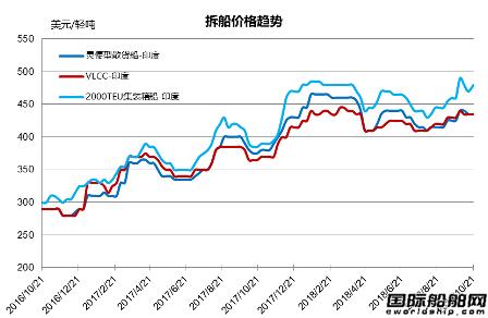废钢船市场(10.13-10.19)