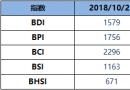 BDI博彩送体验金的平台周一升3点至1579点