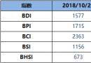 BDI博彩送体验金的平台周二降2点至1577点