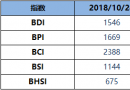BDI博彩送体验金的平台周三降31点至1546点