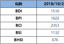 BDI指数周四降30点至1516点