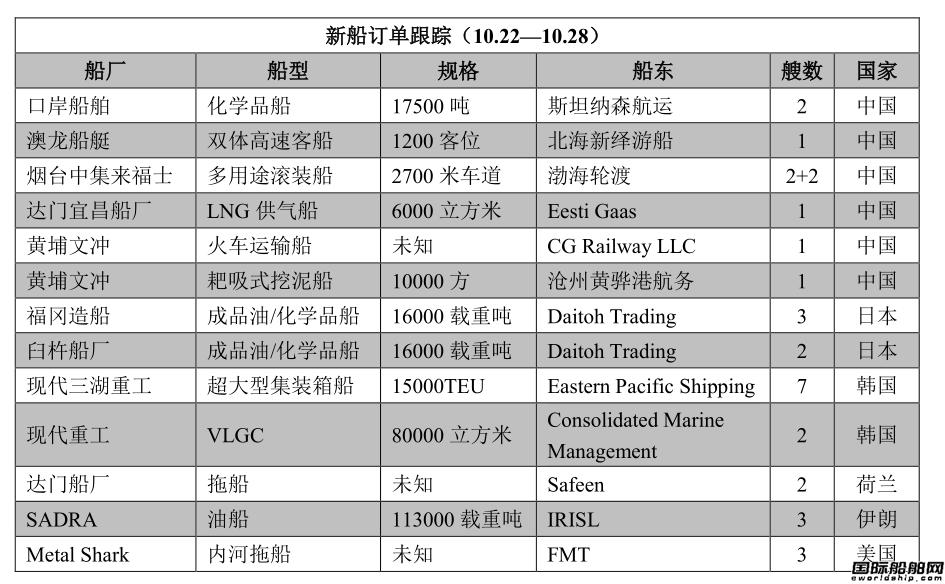 新船订单跟踪(10.22―10.28)