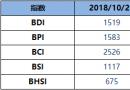BDI博彩送体验金的平台上周五增3点至1519点