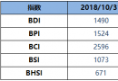 BDI指数周二降23点至1490点