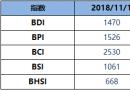 BDI指数周四跌20点至1470点