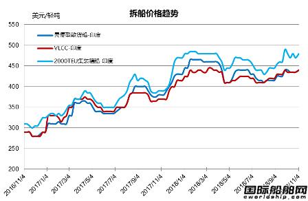 废钢船市场统计(10.27-11.2)