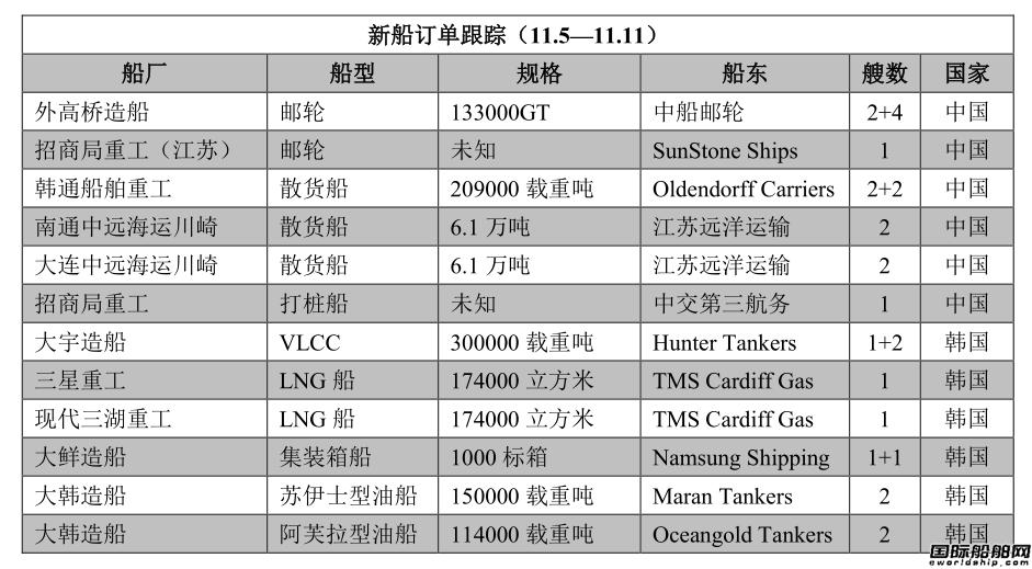 新船订单跟踪(11.5―11.11)