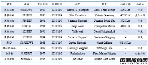 废钢船市场统计(11.3-11.9)