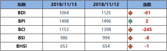 BDI博彩送体验金的平台周二降61点至1064点