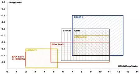 国内外船舶发动机排放标准梳理与比较