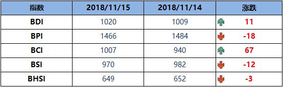 BDI指数周四止跌涨11点至1020点