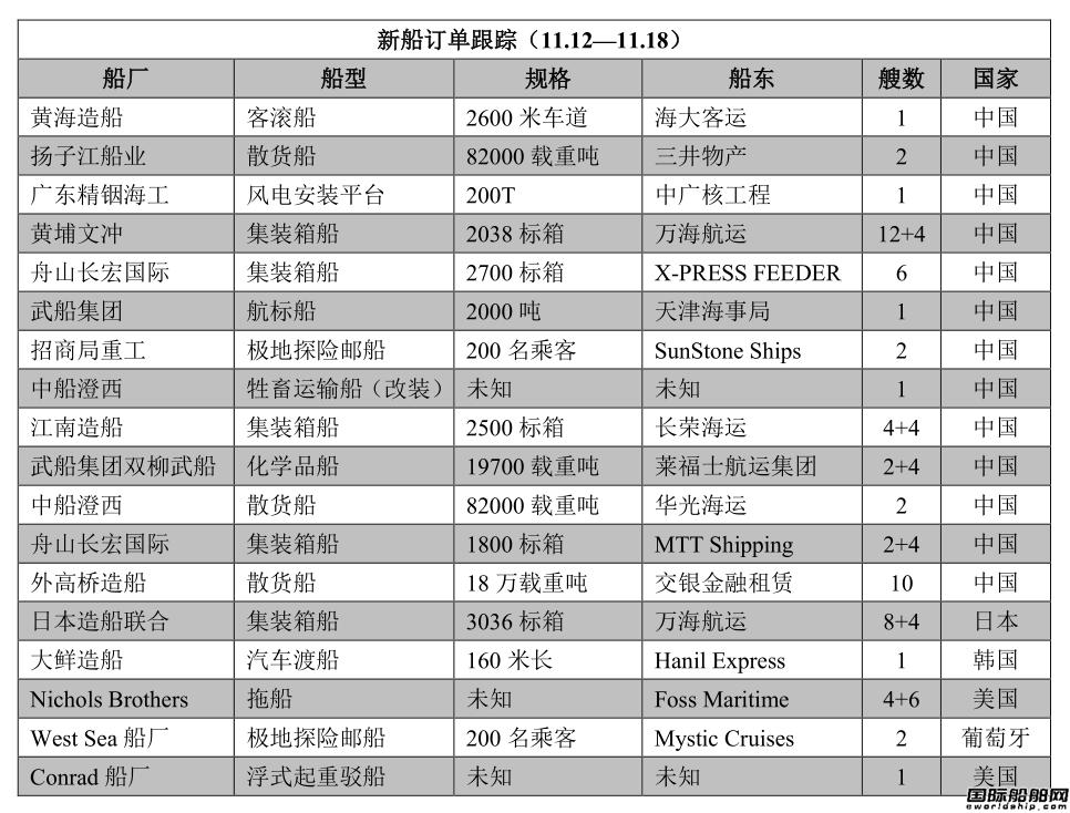 新船订单跟踪(11.12―11.18)