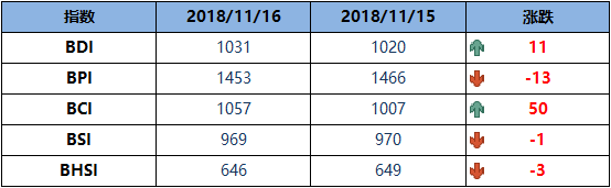 BDI博彩送体验金的平台周五升11点至1031点
