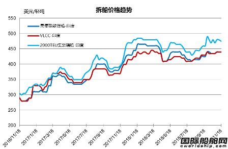 废钢船市场统计(11.10-11.16)
