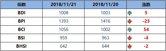 BDI指数周三增5点至1008点