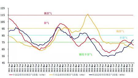 新船订单量猛跌,LNG船收益看涨