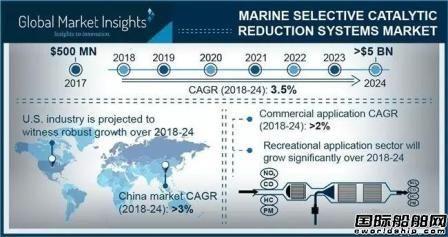 50亿美元!中国船企纷纷杀入SCR市场