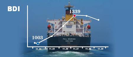 BDI涨跌牵动人心,航运业复苏周期还有多长?