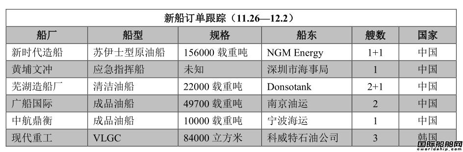 新船订单跟踪(11.26―12.2)