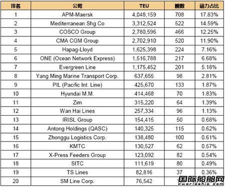 全球班轮公司运力百强最新排名(2018.12.2)