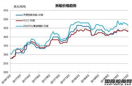 废钢船市场统计(11/24-11/30)