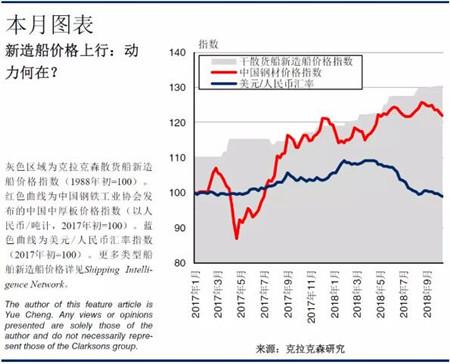 新造船价格:中国船厂的成本压力